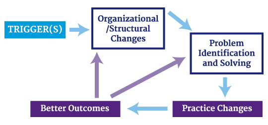 Quality Improvement Sequence